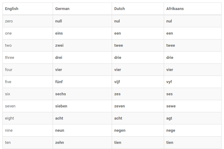 Learn Germanic Languages Vocabulary Together - German, Dutch, and (some) Afrikaans Vocabulary Side-by-Side